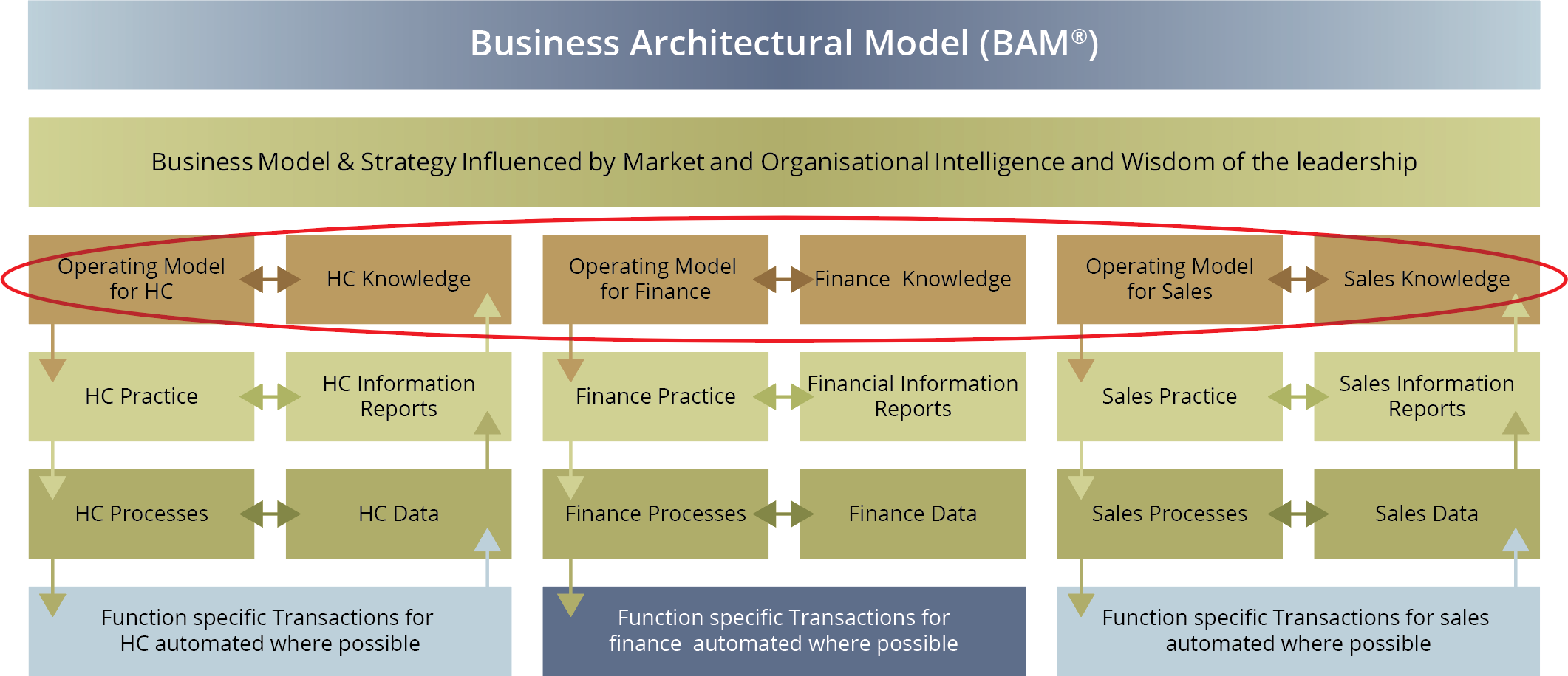 Business Architecture Model